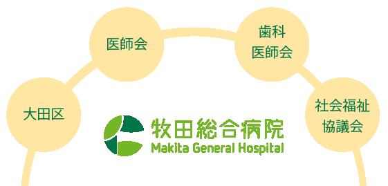 地域の高齢者の安心・健康をサポートするネットワーク事業